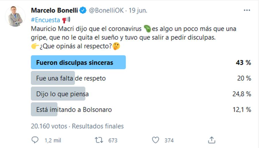 marcelo-bonelli-encuesta-frase-macri-cor-tuit-completo